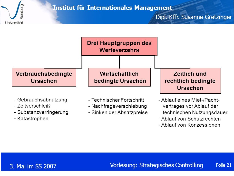 Institut für Internationales Management Dipl.Kffr.