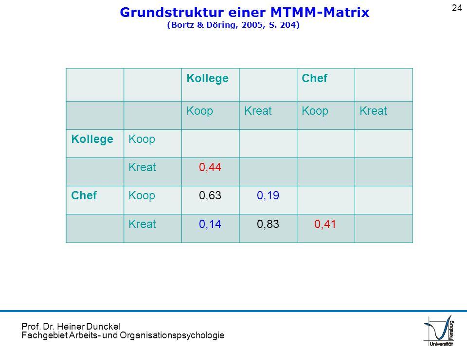 Prof. Dr. Heiner Dunckel Fachgebiet Arbeits- und Organisationspsychologie Grundstruktur einer MTMM-Matrix (Bortz & Döring, 2005, S. 204) 24 KollegeChe