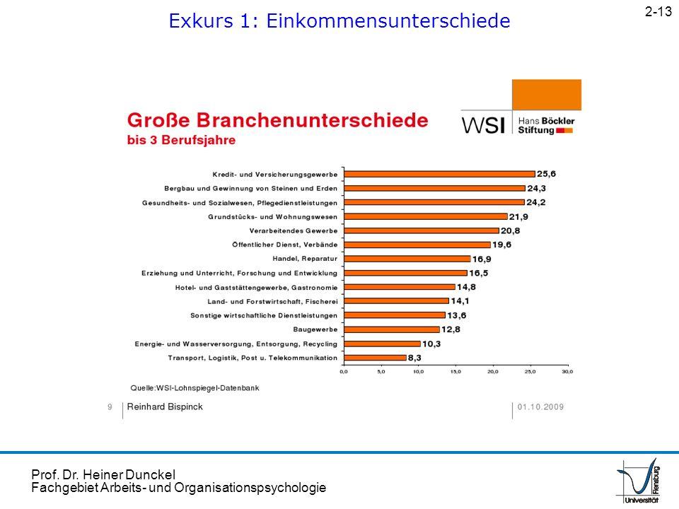 Prof. Dr. Heiner Dunckel Fachgebiet Arbeits- und Organisationspsychologie Exkurs 1: Einkommensunterschiede 2-13