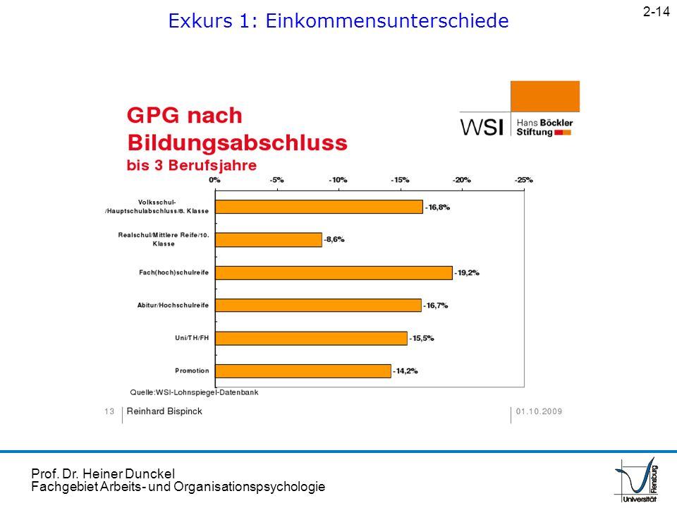 Prof. Dr. Heiner Dunckel Fachgebiet Arbeits- und Organisationspsychologie Exkurs 1: Einkommensunterschiede 2-14