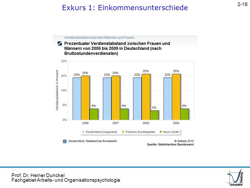 Prof. Dr. Heiner Dunckel Fachgebiet Arbeits- und Organisationspsychologie Exkurs 1: Einkommensunterschiede 2-16