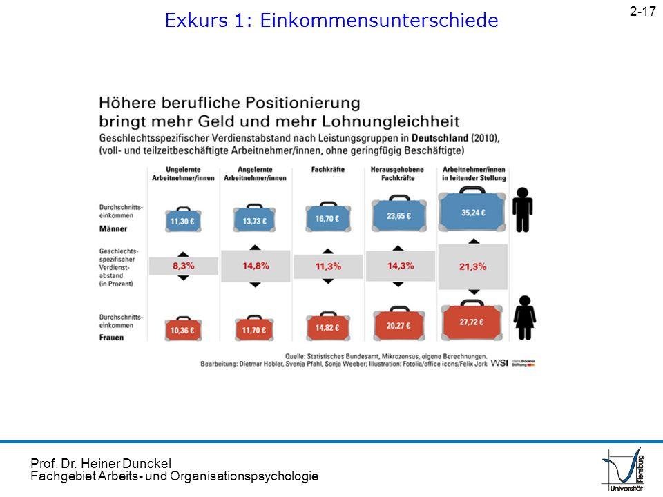 Prof. Dr. Heiner Dunckel Fachgebiet Arbeits- und Organisationspsychologie Exkurs 1: Einkommensunterschiede 2-17