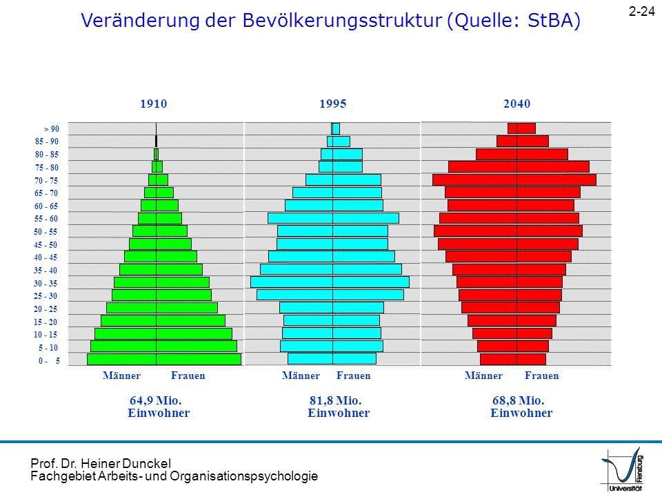 Prof. Dr. Heiner Dunckel Fachgebiet Arbeits- und Organisationspsychologie Veränderung der Bevölkerungsstruktur (Quelle: StBA) 2-24