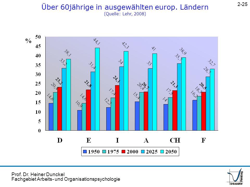 Prof. Dr. Heiner Dunckel Fachgebiet Arbeits- und Organisationspsychologie Über 60jährige in ausgewählten europ. Ländern (Quelle: Lehr, 2008) 2-25