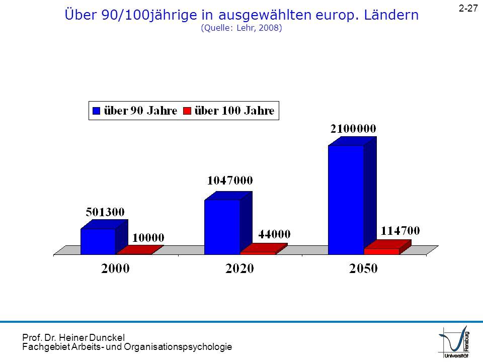 Prof. Dr. Heiner Dunckel Fachgebiet Arbeits- und Organisationspsychologie Über 90/100jährige in ausgewählten europ. Ländern (Quelle: Lehr, 2008) 2-27