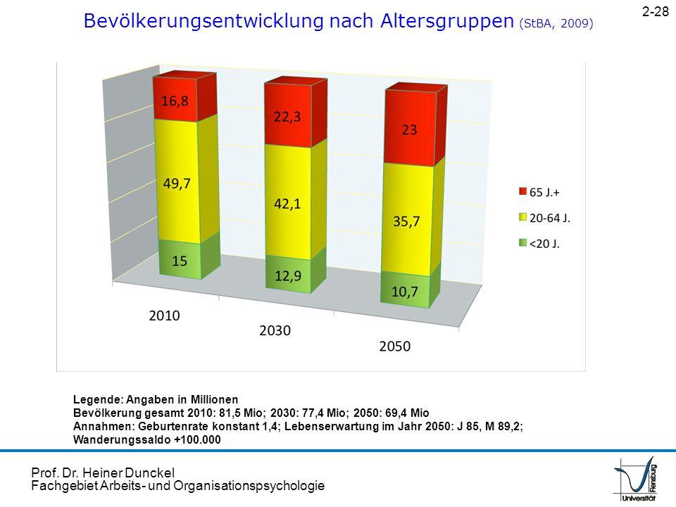 Prof. Dr. Heiner Dunckel Fachgebiet Arbeits- und Organisationspsychologie Bevölkerungsentwicklung nach Altersgruppen (StBA, 2009) 2-28 Legende: Angabe