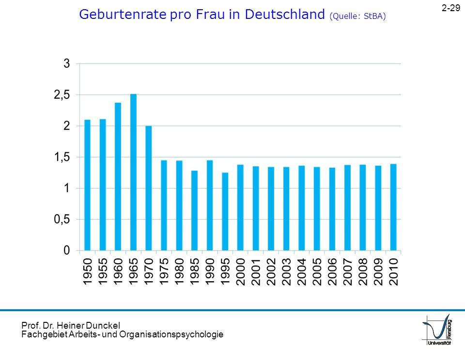 Prof. Dr. Heiner Dunckel Fachgebiet Arbeits- und Organisationspsychologie Geburtenrate pro Frau in Deutschland (Quelle: StBA) 2-29