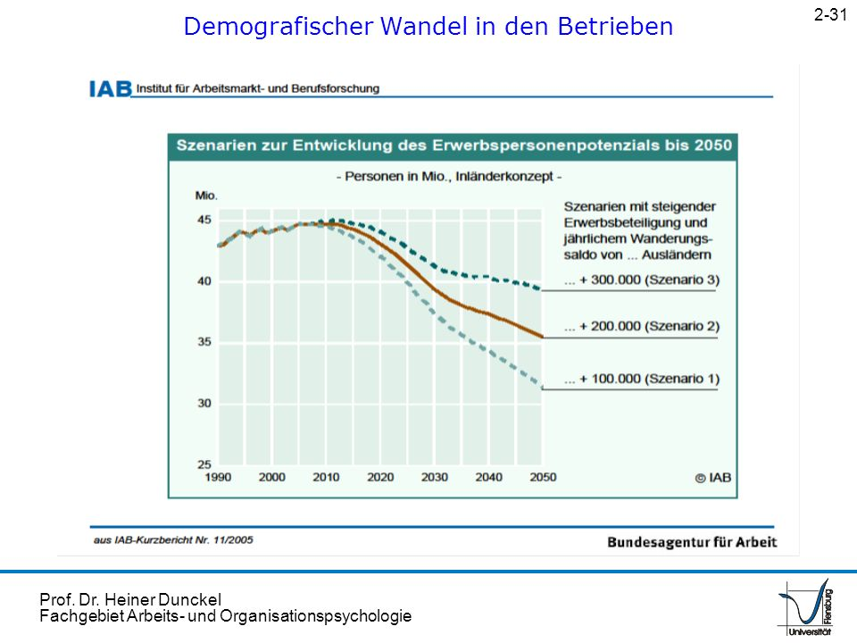 Prof. Dr. Heiner Dunckel Fachgebiet Arbeits- und Organisationspsychologie Demografischer Wandel in den Betrieben 2-31