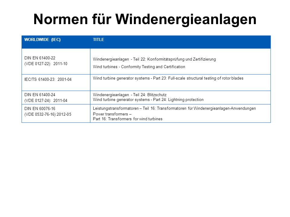 Normen für Windenergieanlagen WORLDWIDE (IEC)TITLE DIN EN 61400-25-1: 2007-11 Windenergieanlagen - Teil 25-1: Kommunikation für die Überwachung und Steuerung von Windenergieanlagen - Einführende Beschreibung der Prinzipien und Modelle Wind turbines - Part 25-1: Communications for monitoring and control of wind power plants - Overall description of principles and models DIN EN 61400-25-2: 2007-11 Windenergieanlagen - Teil 25-2: Kommunikation für die Überwachung und Steuerung von Windenergieanlagen - Informationsmodelle Wind turbines - Part 25-2: Communications for monitoring and control of wind power plants - Information models DIN EN 61400-25-3: 2007-11 Windenergieanlagen - Teil 25-3: Kommunikation für die Überwachung und Steuerung von Windenergieanlagen - Dienste-Modelle für den Informationsaustausch Wind turbines - Part 25-3: Communications for monitoring and control of wind power plants - Information exchange models DIN EN 61400-25-4: 2009-06 Windenergieanlagen - Teil 25-4: Kommunikation für die Überwachung und Steuerung von Windenergieanlagen - Abbildung auf ein Kommunikationsprofil Wind turbines - Part 25-4: Communications for monitoring and control of wind power plants - Mapping to communication profile DIN EN 61400-25-5: 2007-11 Windenergieanlagen - Teil 25-5: Kommunikation für die Überwachung und Steuerung von Windenergieanlagen - Konformitätsprüfungen Wind turbines - Part 25-5: Communications for monitoring and control of wind power plants – Conformance testing DIN EN 61400-25-6: 2011-10Windenergieanlagen - Teil 25-6: Kommunikation für die Überwachung und Steuerung von Windenergieanlagen - Klassen logischer Knoten und Datenklassen für die Zustandsüberwachung Wind turbines - Part 25-6: Communications for monitoring and control of wind power plants - Logical node classes and data classes for condition monitoring