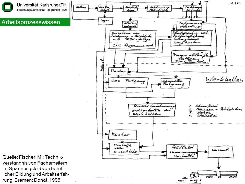 Institut für Berufspädagogik 10 Struktur Quelle: Fischer; M.: Technik- verständnis von Facharbeitern im Spannungsfeld von beruf- licher Bildung und Ar