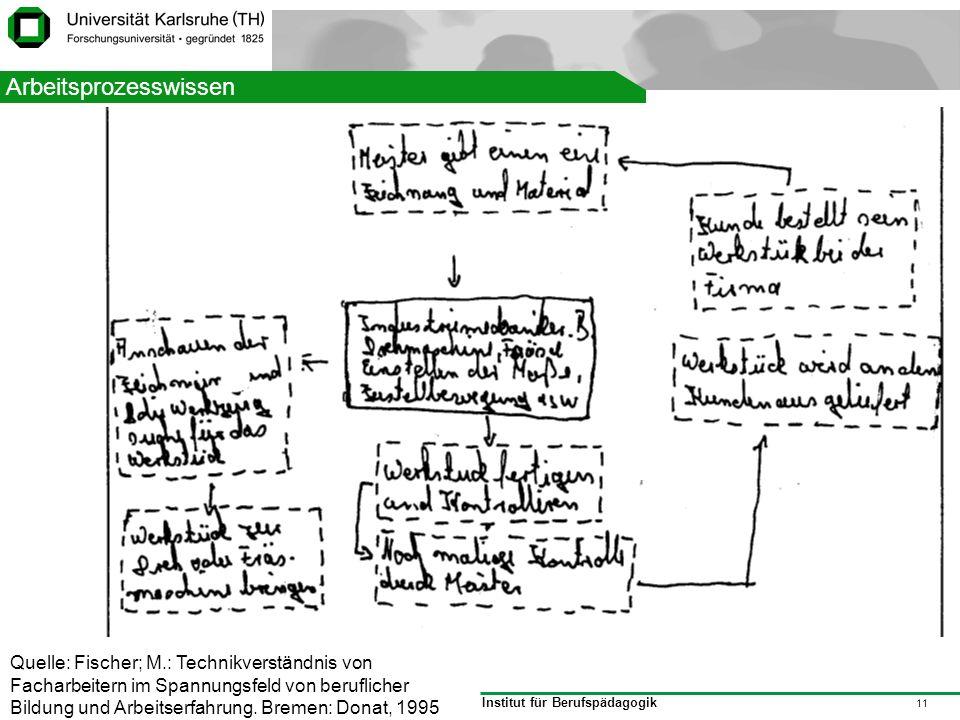 Institut für Berufspädagogik 11 Struktur Quelle: Fischer; M.: Technikverständnis von Facharbeitern im Spannungsfeld von beruflicher Bildung und Arbeit