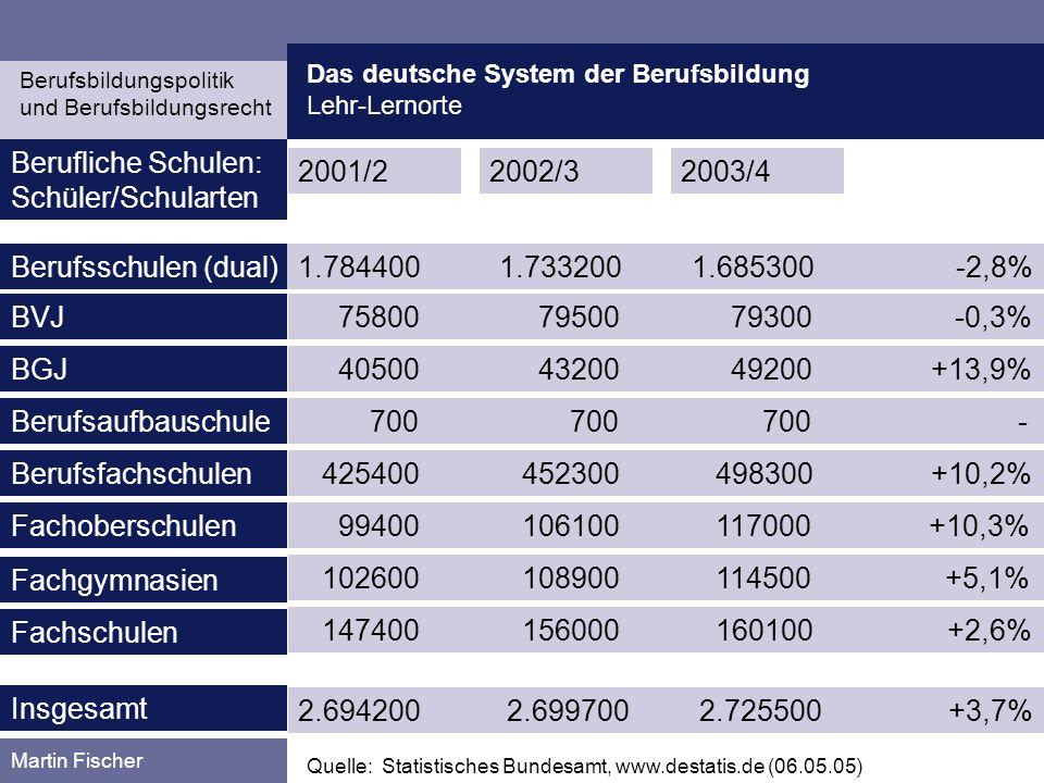 Das deutsche System der Berufsbildung Lehr-Lernorte Berufsbildungspolitik und Berufsbildungsrecht Martin Fischer 1.784400 1.733200 1.685300 -2,8% Quel