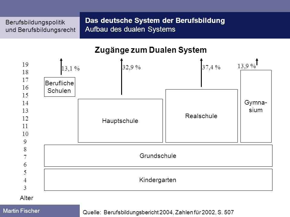 Das deutsche System der Berufsbildung Lehr-Lernorte Berufsbildungspolitik und Berufsbildungsrecht Martin Fischer Berufsfachschulen vermitteln eine berufliche Ausbildung (z.