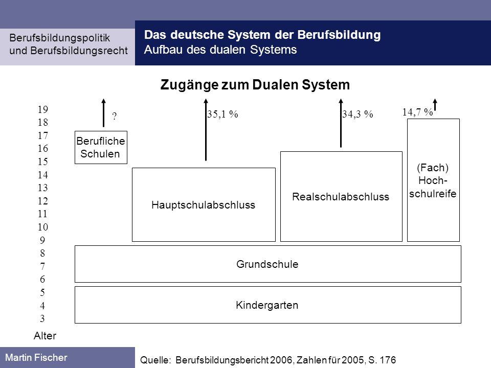 Das deutsche System der Berufsbildung Aufbau des dualen Systems Berufsbildungspolitik und Berufsbildungsrecht Martin Fischer Quelle: Berufsbildungsbericht 2006, S.