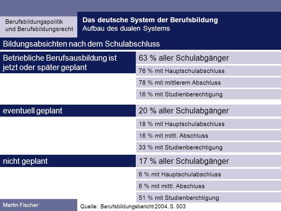Das deutsche System der Berufsbildung Aufbau des dualen Systems Berufsbildungspolitik und Berufsbildungsrecht Martin Fischer Quelle: Berufsbildungsber