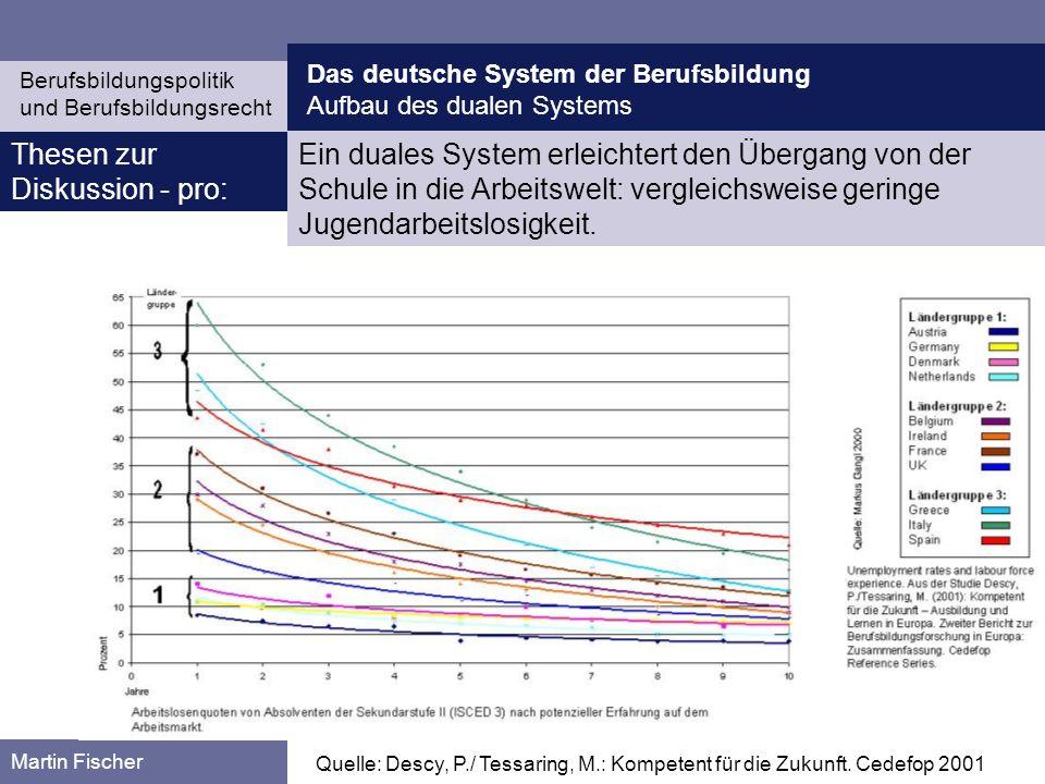 Das deutsche System der Berufsbildung Berufsbildungspolitik und Berufsbildungsrecht Martin Fischer Fragen zum ThemaStellen Sie den Aufbau des dualen Systems dar und diskutieren Sie Stärken/Schwächen aus der Perspektive der Berufsbildung.