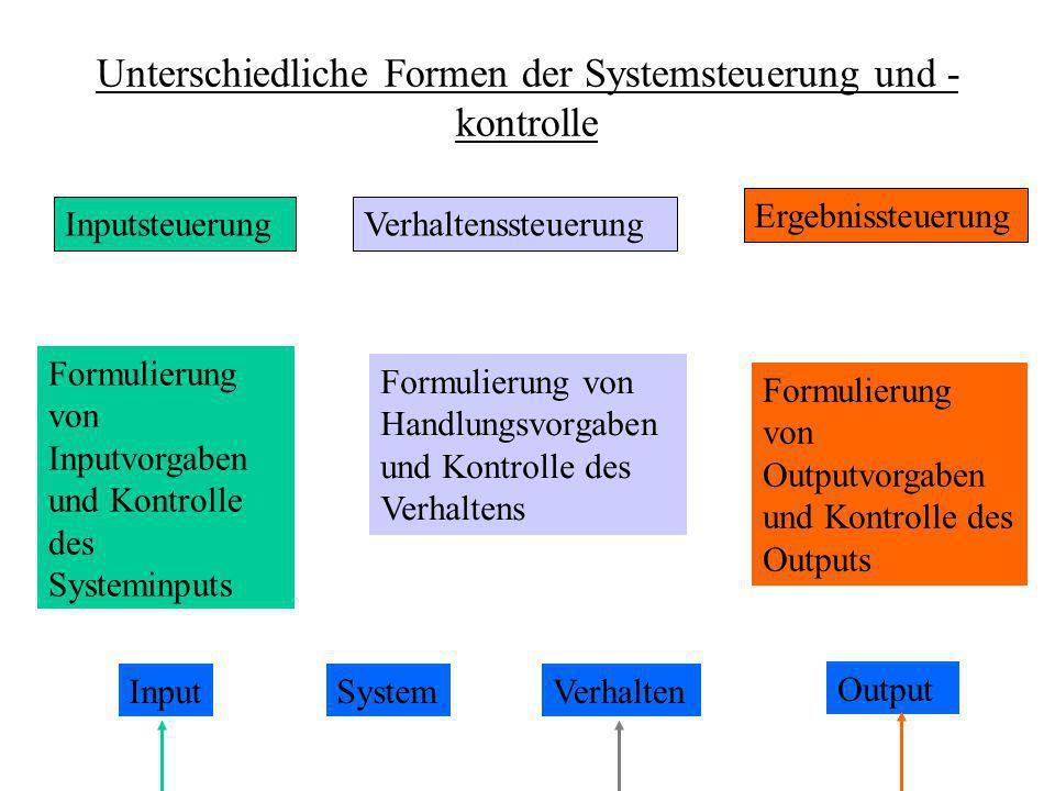 Unterschiedliche Formen der Systemsteuerung und - kontrolle InputsteuerungVerhaltenssteuerung Ergebnissteuerung Formulierung von Inputvorgaben und Kontrolle des Systeminputs Formulierung von Handlungsvorgaben und Kontrolle des Verhaltens Formulierung von Outputvorgaben und Kontrolle des Outputs InputSystemVerhalten Output