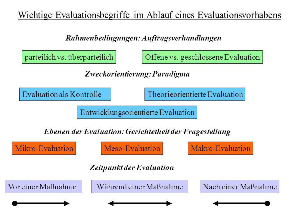 Wichtige Evaluationsbegriffe im Ablauf eines Evaluationsvorhabens Rahmenbedingungen: Auftragsverhandlungen parteilich vs. überparteilichOffene vs. ges