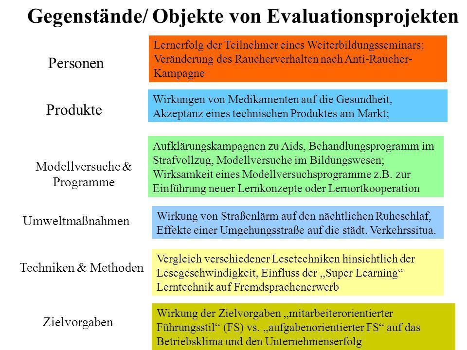 Typische Methoden der quantitativen Evaluation Quantitative Methoden der Datenerhebung: Messungen stehen im Mittelpunkt in Form einer Quantifizierung der Beobachtungsrealität; mündet ein in die statistische Auswertung von Meßwerten: Sind die zu erhebenden Merkmale operationalisierbar.