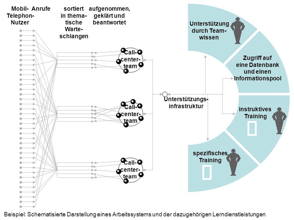 Beispiel: Schematisierte Darstellung eines Arbeitssystems und der dazugehörigen Lerndienstleistungen