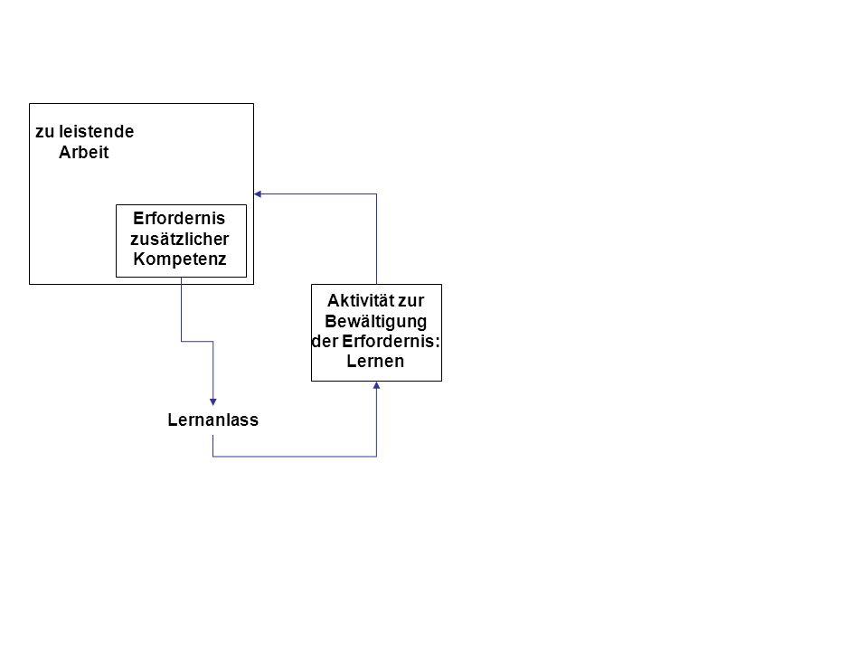 zu leistende Arbeit Erfordernis zusätzlicher Kompetenz Lernanlass Aktivität zur Bewältigung der Erfordernis: Lernen