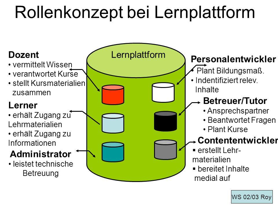 Rollenkonzept bei Lernplattform Lernplattform Personalentwickler Plant Bildungsmaß. Indentifiziert relev. Inhalte Betreuer/Tutor Ansprechspartner Bean