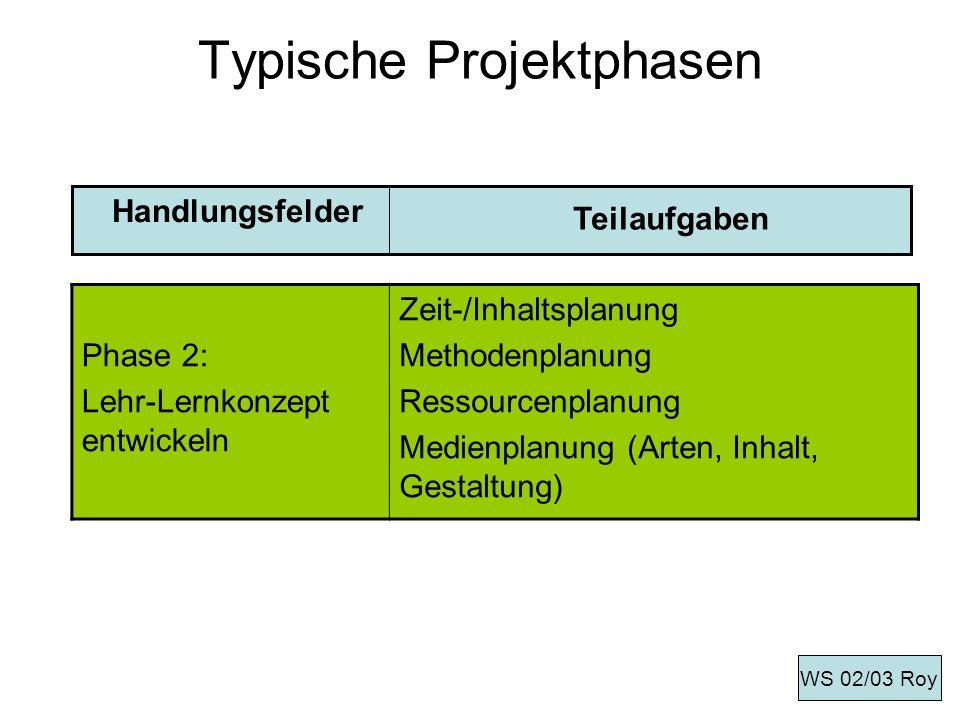 Typische Projektphasen Phase 2: Lehr-Lernkonzept entwickeln Zeit-/Inhaltsplanung Methodenplanung Ressourcenplanung Medienplanung (Arten, Inhalt, Gesta
