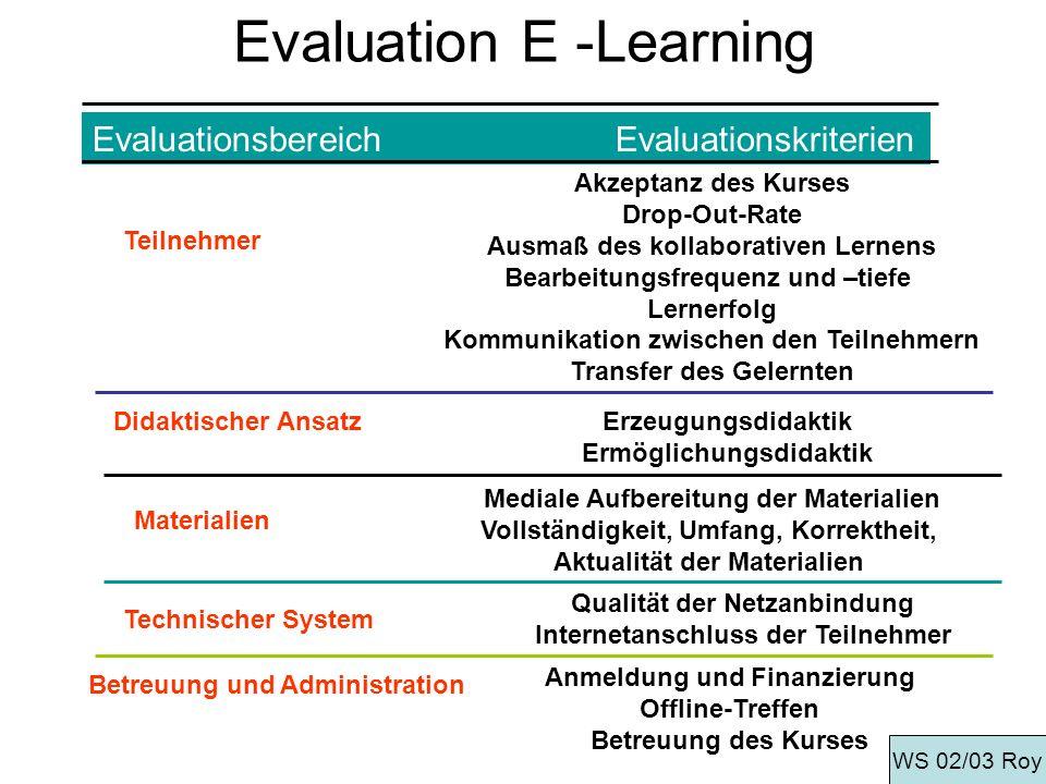 Evaluation E -Learning EvaluationsbereichEvaluationskriterien Teilnehmer Akzeptanz des Kurses Drop-Out-Rate Ausmaß des kollaborativen Lernens Bearbeit