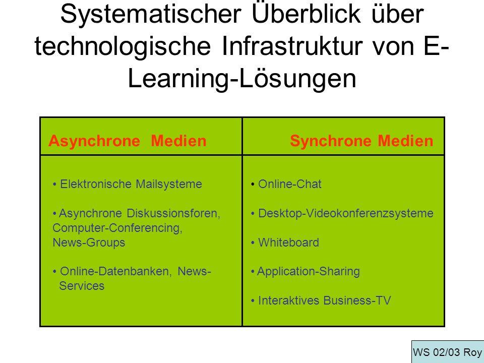 Systematischer Überblick über technologische Infrastruktur von E- Learning-Lösungen Asynchrone MedienSynchrone Medien Elektronische Mailsysteme Asynch