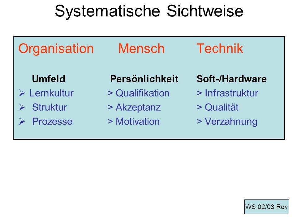 Systematische Sichtweise Organisation MenschTechnik Umfeld PersönlichkeitSoft-/Hardware Lernkultur> Qualifikation> Infrastruktur Struktur> Akzeptanz>