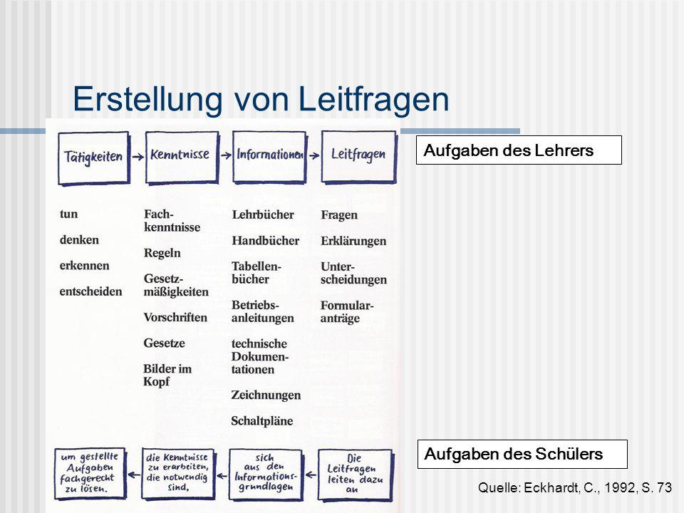 Erstellung von Leitfragen Quelle: Eckhardt, C., 1992, S. 73 Aufgaben des Lehrers Aufgaben des Schülers
