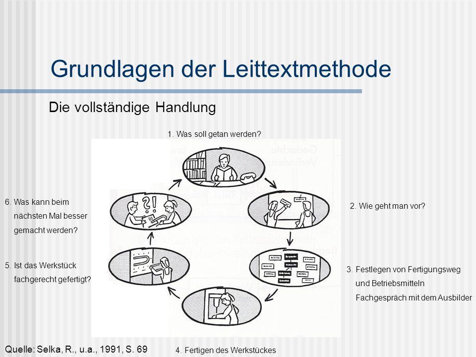 Grundlagen der Leittextmethode Quelle: Selka, R., u.a., 1991, S. 69 Die vollständige Handlung 1. Was soll getan werden? 2. Wie geht man vor? 3. Festle