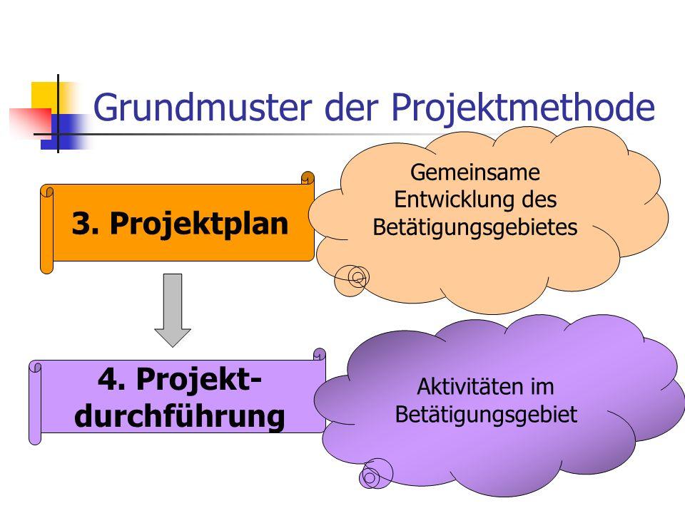 3.Projektplan Gemeinsame Entwicklung des Betätigungsgebietes Grundmuster der Projektmethode 4.