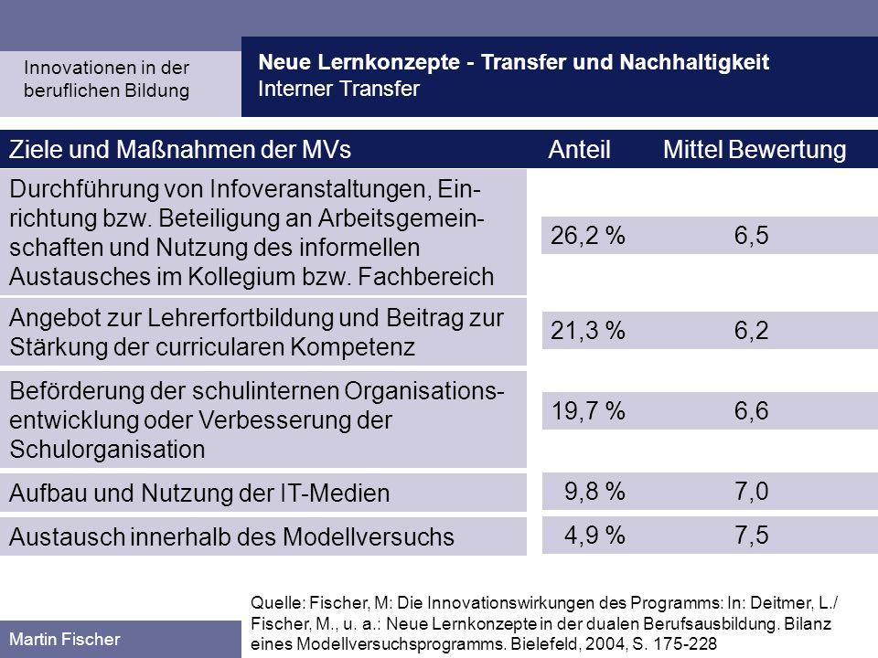 Neue Lernkonzepte - Transfer und Nachhaltigkeit Interner Transfer Martin Fischer Ziele und Maßnahmen der MVs Anteil Mittel Bewertung Durchführung von