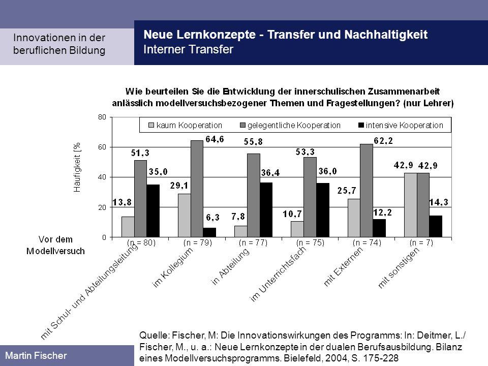 Neue Lernkonzepte - Transfer und Nachhaltigkeit Interner Transfer Martin Fischer Innovationen in der beruflichen Bildung Quelle: Fischer, M: Die Innov
