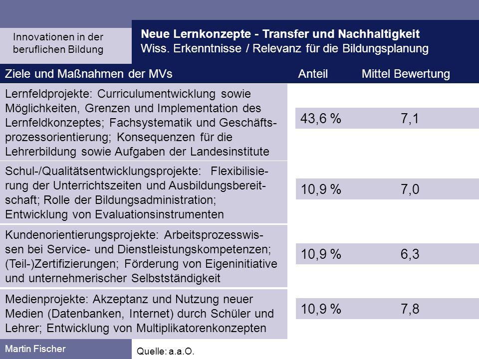 Neue Lernkonzepte - Transfer und Nachhaltigkeit Wiss. Erkenntnisse / Relevanz für die Bildungsplanung Martin Fischer Ziele und Maßnahmen der MVs Antei