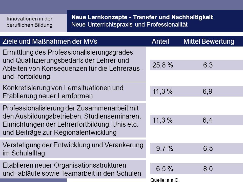 Neue Lernkonzepte - Transfer und Nachhaltigkeit Neue Unterrichtspraxis und Professionalität Martin Fischer Ziele und Maßnahmen der MVs Anteil Mittel B
