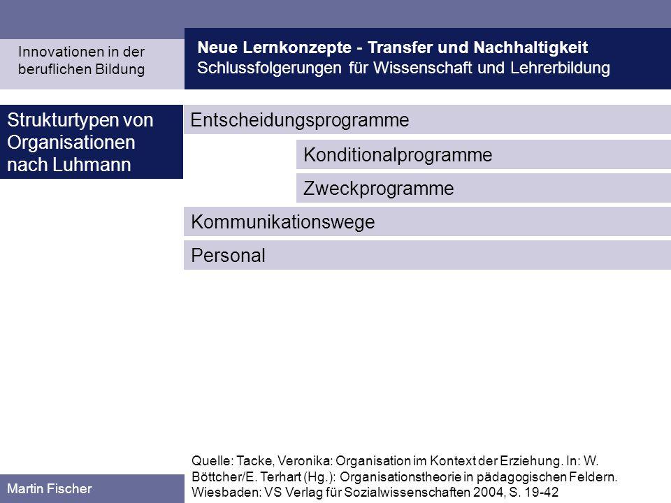 Neue Lernkonzepte - Transfer und Nachhaltigkeit Schlussfolgerungen für Wissenschaft und Lehrerbildung Martin Fischer Strukturtypen von Organisationen
