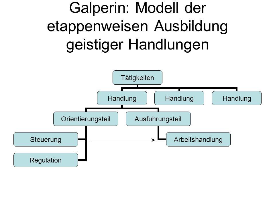 Galperin: Modell der etappenweisen Ausbildung geistiger Handlungen Tätigkeiten Handlung Orientierungsteil Steuerung Regulation Ausführungsteil Arbeits