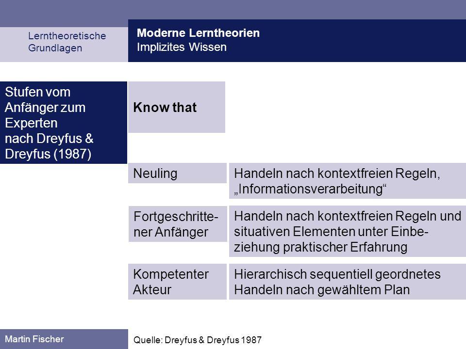 Moderne Lerntheorien Implizites Wissen Lerntheoretische Grundlagen Martin Fischer Quelle: Dreyfus & Dreyfus 1987 Know that Stufen vom Anfänger zum Exp