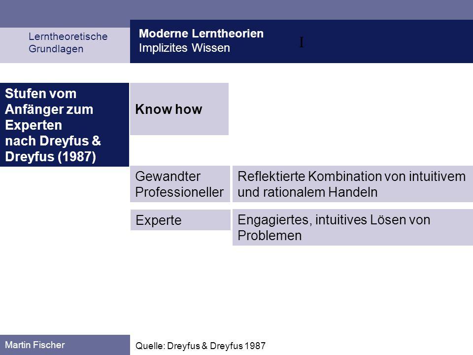 I Moderne Lerntheorien Implizites Wissen Lerntheoretische Grundlagen Martin Fischer Quelle: Dreyfus & Dreyfus 1987 Know how Stufen vom Anfänger zum Ex