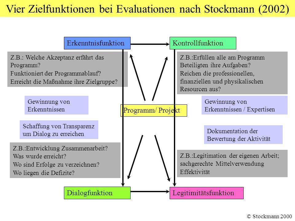 Vier Zielfunktionen bei Evaluationen nach Stockmann (2002) ErkenntnisfunktionKontrollfunktion Dialogfunktion Legitimitätsfunktion Programm/ Projekt Z.