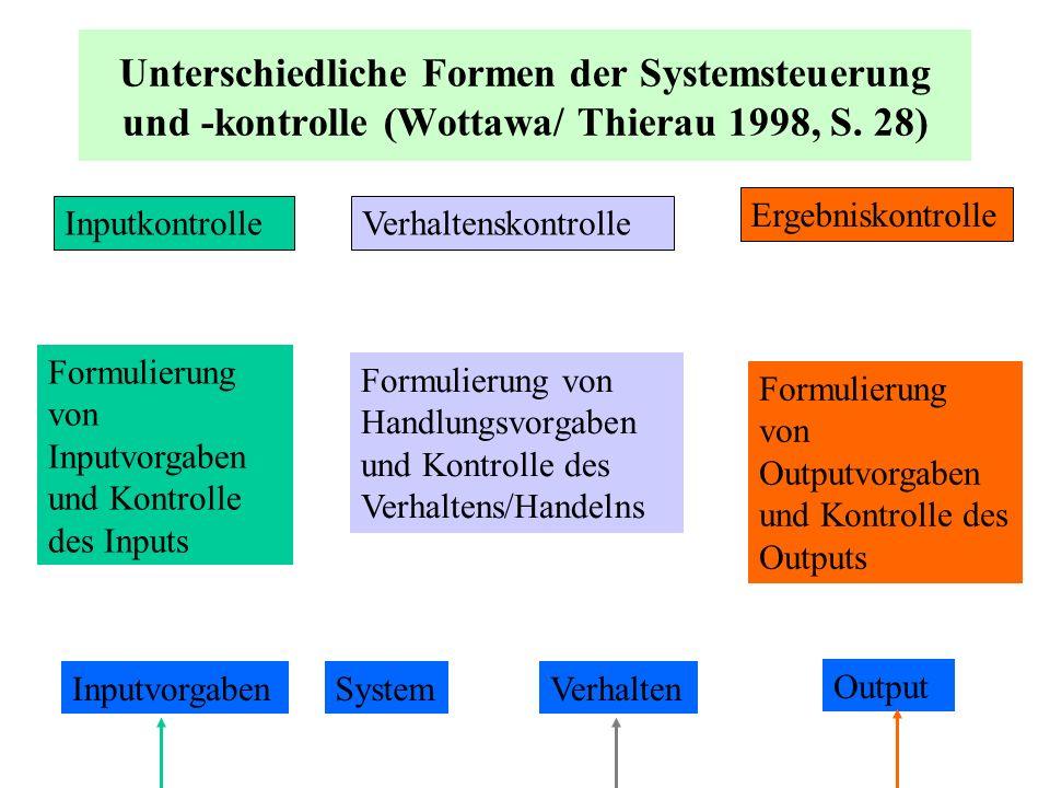 Unterschiedliche Formen der Systemsteuerung und -kontrolle (Wottawa/ Thierau 1998, S. 28) InputkontrolleVerhaltenskontrolle Ergebniskontrolle Formulie