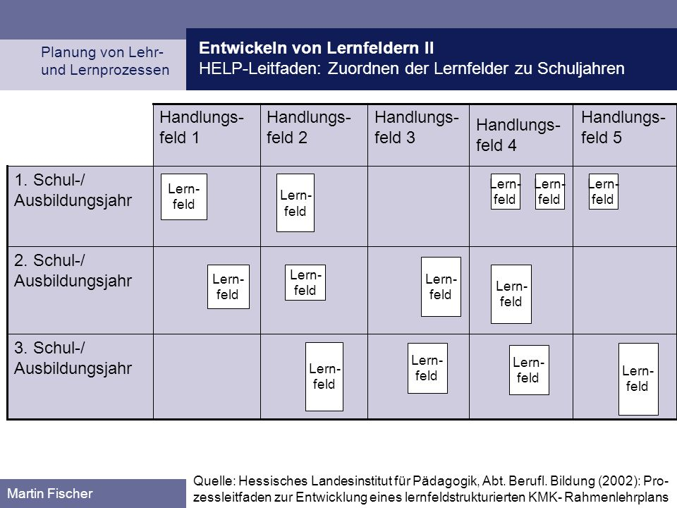 Entwickeln von Lernfeldern II HELP-Leitfaden: Zuordnen der Lernfelder zu Schuljahren Planung von Lehr- und Lernprozessen Martin Fischer 3. Schul-/ Aus