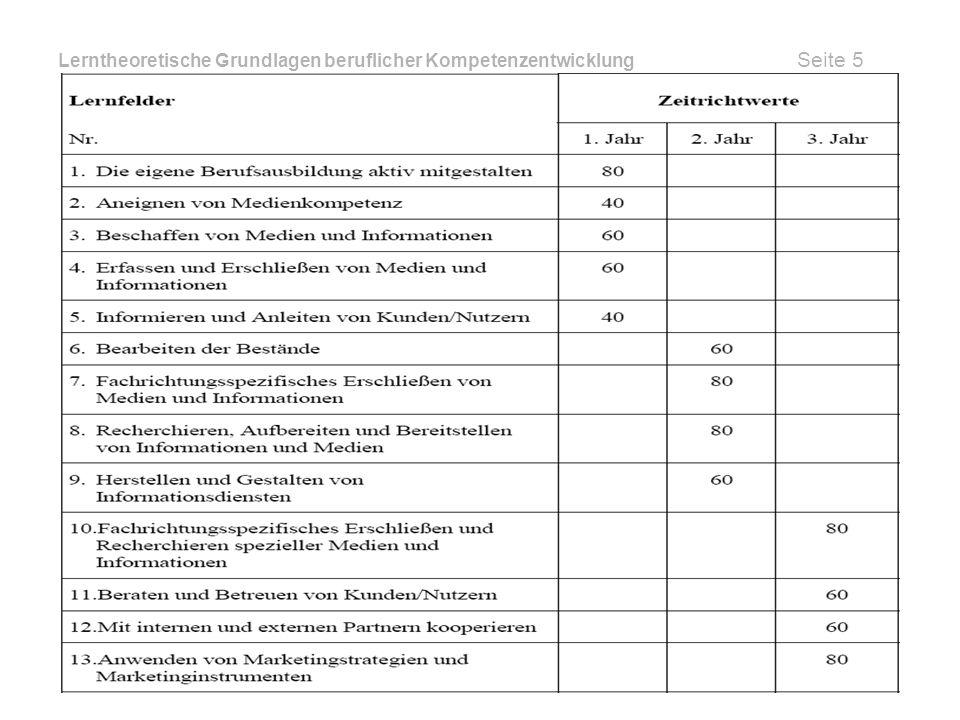 Lerntheoretische Grundlagen beruflicher Kompetenzentwicklung Seite 6 Tätigkeitsfelder © Martin Kunick, Dierck Schulze & Jan Petermann
