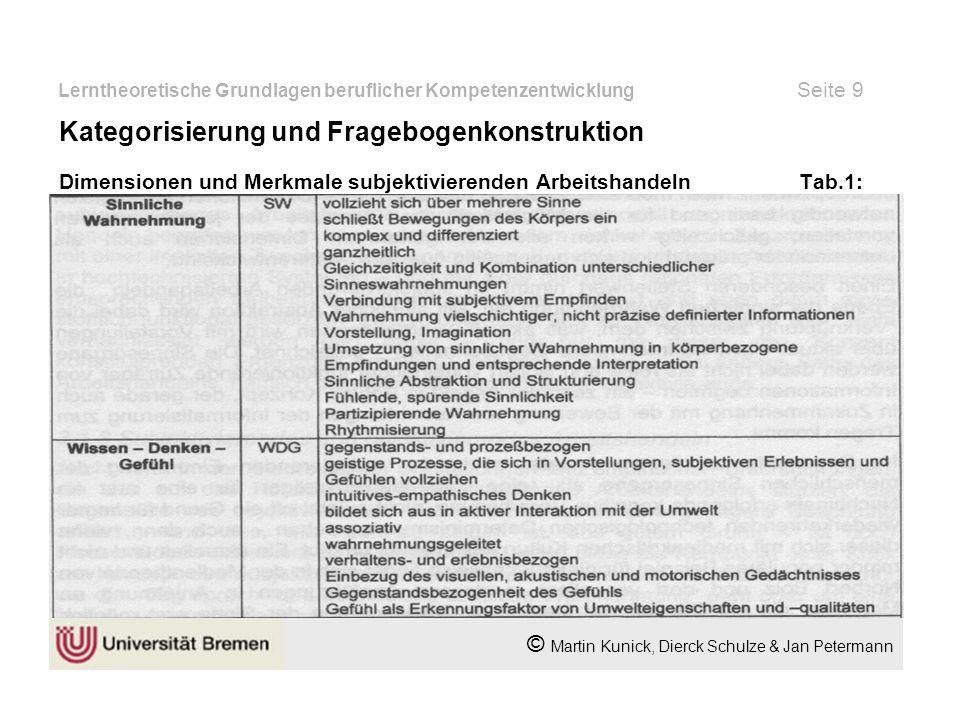Lerntheoretische Grundlagen beruflicher Kompetenzentwicklung Seite 10 © Martin Kunick, Dierck Schulze & Jan Petermann Dimensionen und Merkmale subjektivierenden Arbeitshandeln Tab.2: