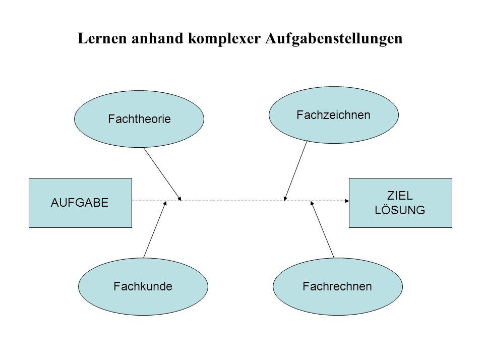 Lernen anhand komplexer Aufgabenstellungen AUFGABE ZIEL LÖSUNG FachkundeFachrechnen Fachtheorie Fachzeichnen