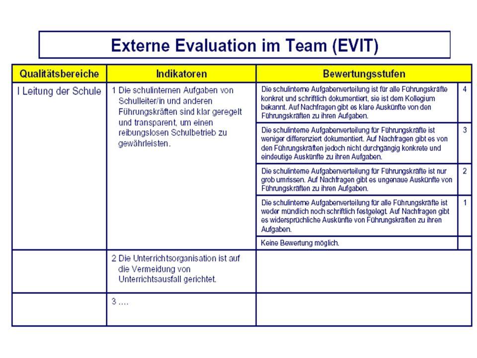 Externe Evaluation im Team (EVIT) Qualität durchQualität als Leitung der Schule Lern- und Arbeitsbe- dingungen Schulinterne Qualitäts- entwicklung Koo
