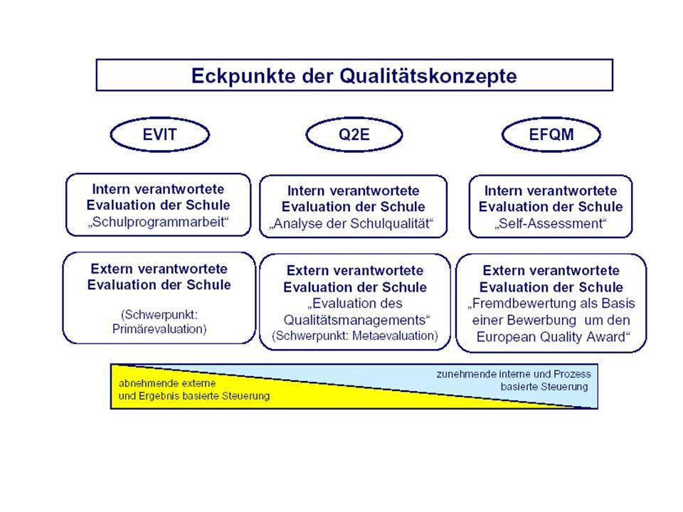 Die QM-Konzepte EVIT, Q2E und EFQM im Vergleich