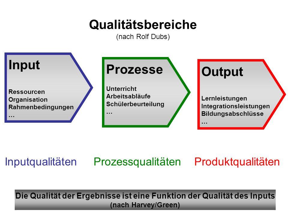 These III Auf gute Qualität orientierte Schulen ermitteln und bewerten (intern verantwortete Evaluation) (a)die Voraussetzungen und Prozesse der Herst